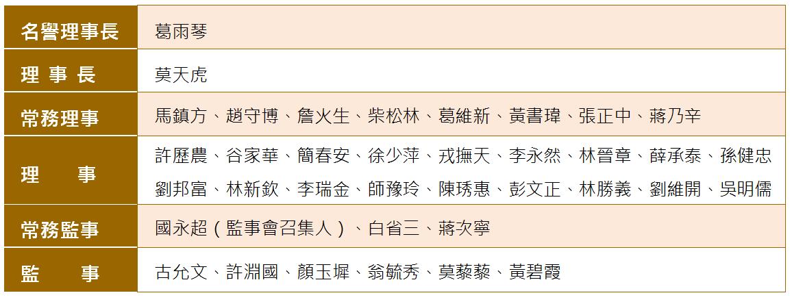 中華救助總會第31屆理事監事名錄